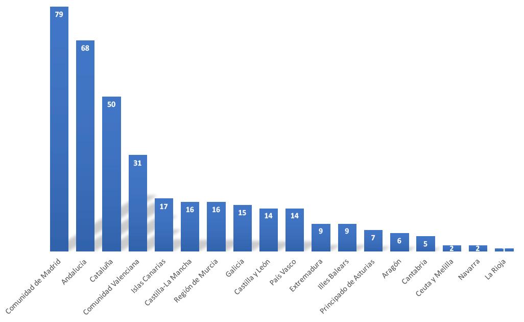 Distribución de Centros TAFAD según Comunidades Autónomas